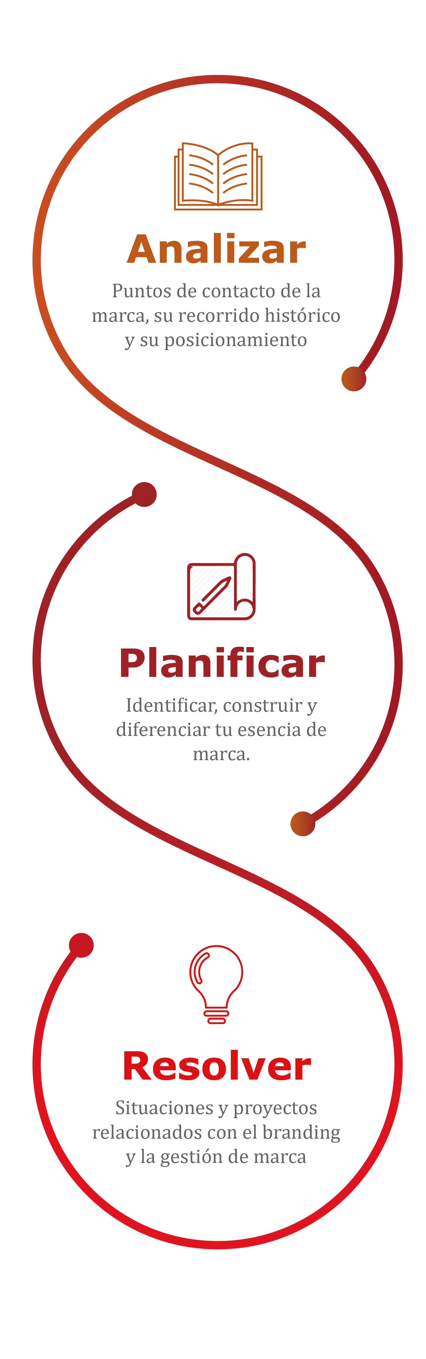 metodología_branding_burutu